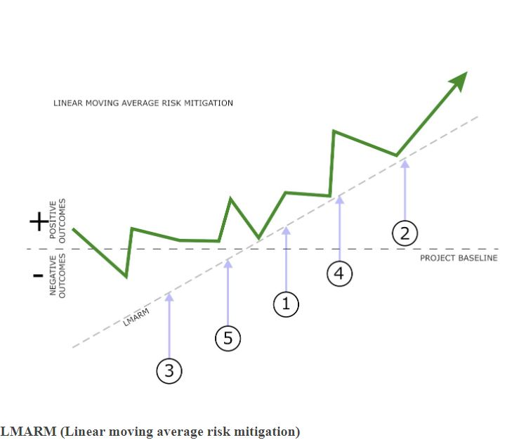 LMARM (Linear moving average risk mitigation)