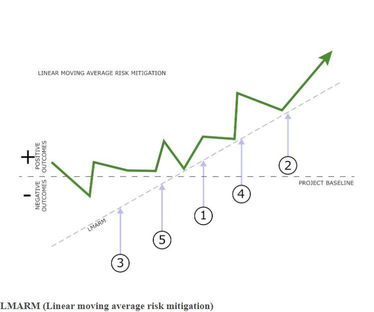 LMARM (Linear moving average risk mitigation)