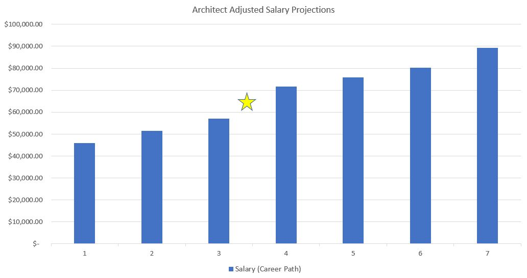 Chart showing architect salary estimates blended between AIA and Payscale data