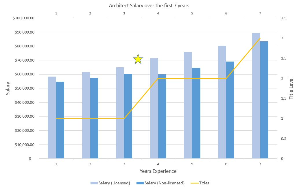 Chart showing architect salary data in relation to job title and years of experience.