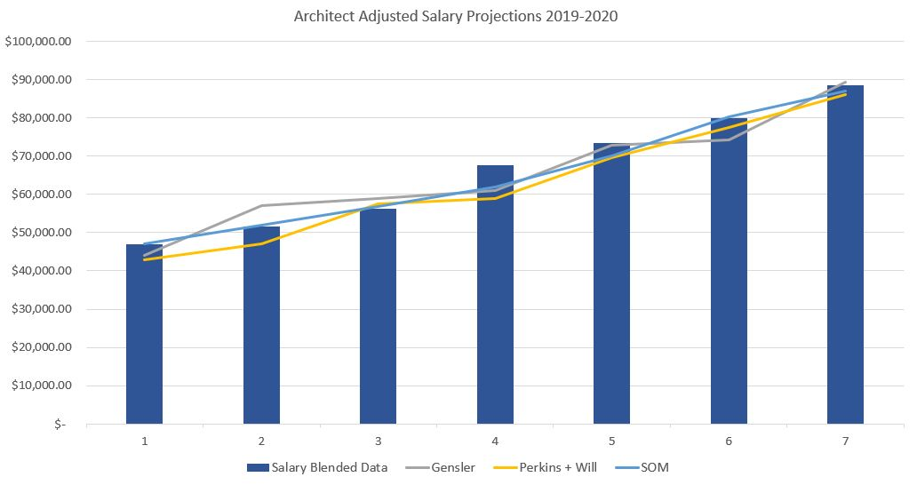 Chart showing architect salary estimates for 2019 and 2020. Includes salary data from gensler, Perkins + Will and SOM.