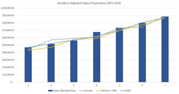 How much do Architects make in 2020?